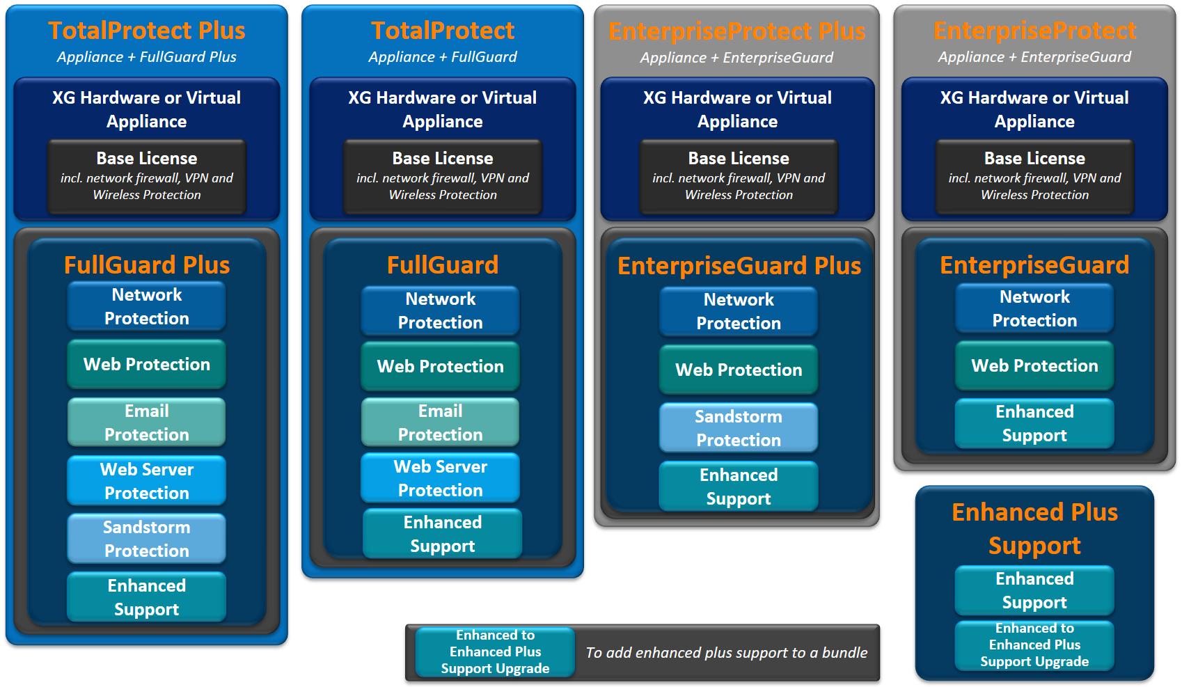 XG Firewall paketleri ve abonelikler